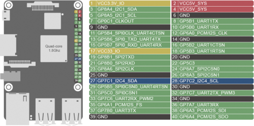 Pic gpio.png